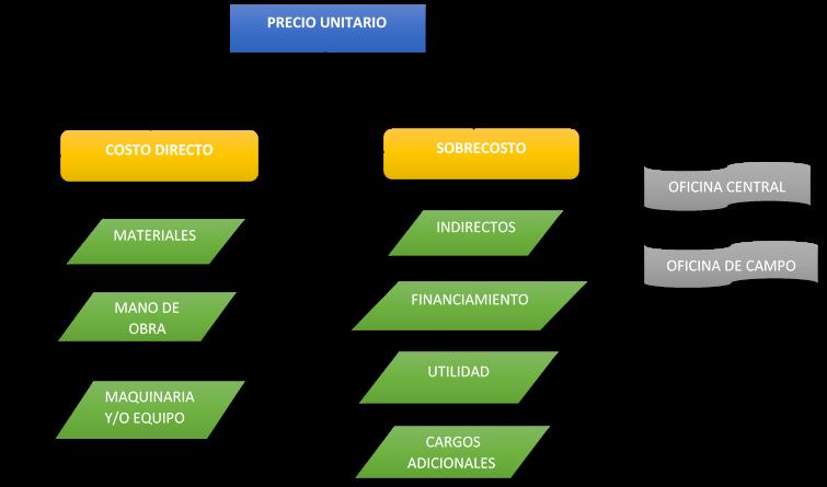 estructura del precio unitario